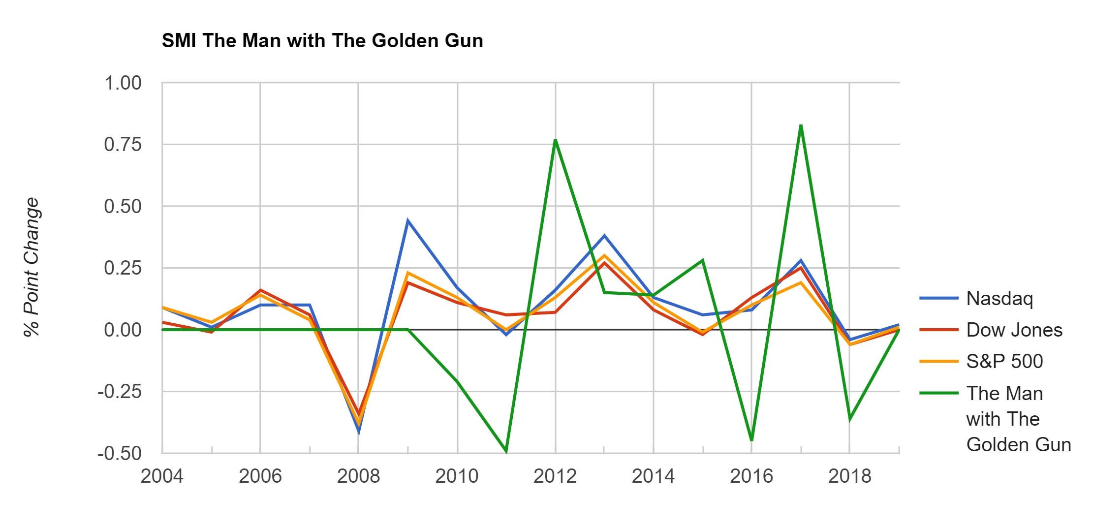 Stock Market Comparison : The Man with the Golden Gun
